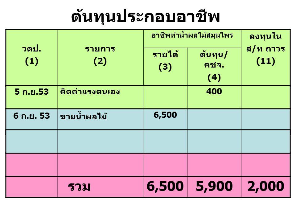 ต้นทุนประกอบอาชีพ วดป. (1) รายการ (2) อาชีพทำน้ำผลไม้สมุนไพร ลงทุนใน ส / ท ถาวร (11) รายได้ (3) ต้นทุน / คชจ. (4) 6 ก. ย. 53 ขายน้ำผลไม้ 6,500 รวม 6,5