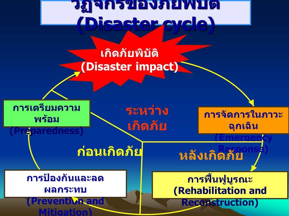 วัฏจักรของภัยพิบัติ (Disaster cycle) เกิดภัยพิบัติ (Disaster impact) การจัดการในภาวะ ฉุกเฉิน (Emergency Response) การฟื้นฟูบูรณะ (Rehabilitation and R