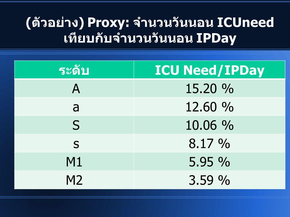 (ตัวอย่าง) Proxy: จำนวนวันนอน ICUneed เทียบกับจำนวนวันนอน IPDay ระดับICU Need/IPDay A15.20 % a12.60 % S10.06 % s8.17 % M15.95 % M23.59 %