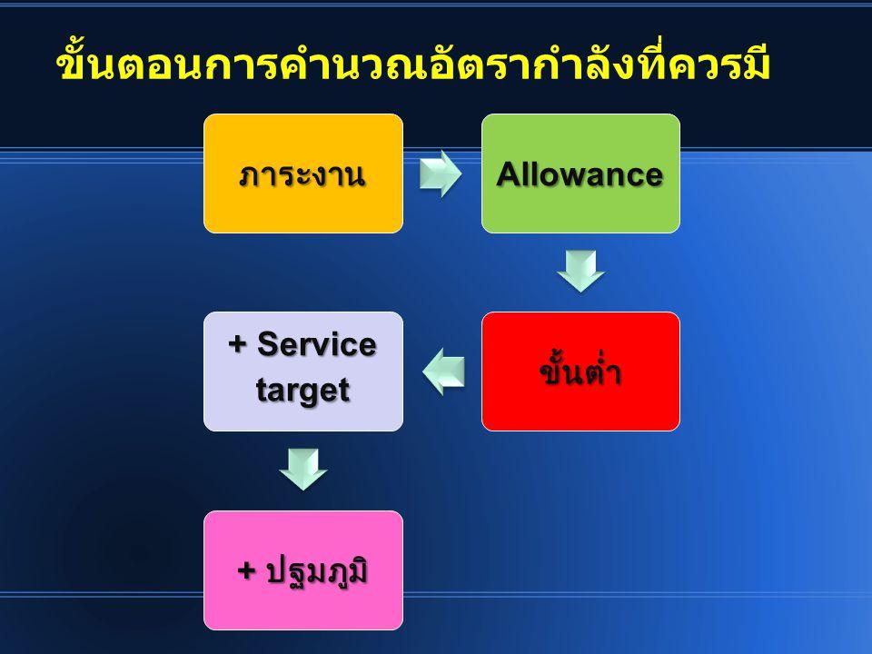 ขั้นตอนการคำนวณอัตรากำลังที่ควรมี ภาระงานAllowance ขั้นต่ำ + Service target + ปฐมภูมิ