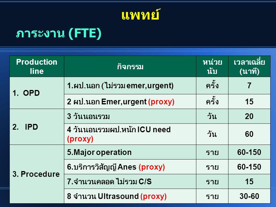 แพทย์ Production line กิจกรรม หน่วย นับ เวลาเฉลี่ย ( นาที ) 1. OPD 1. ผป. นอก ( ไม่รวม emer,urgent) ครั้ง 7 2 ผป. นอก Emer,urgent (proxy) ครั้ง 15 2.