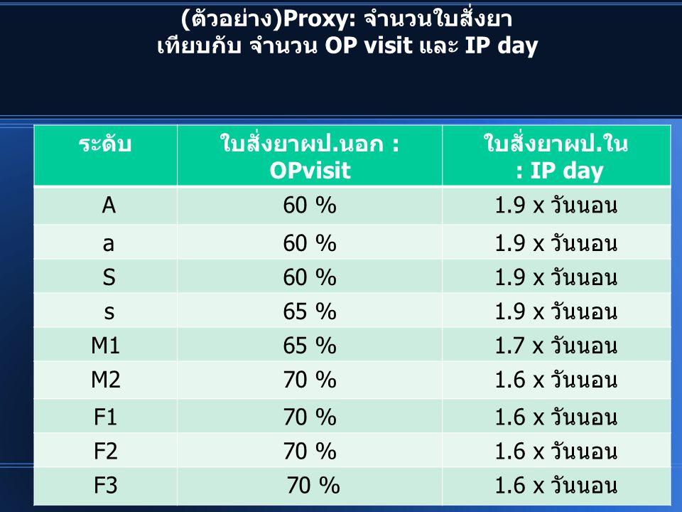 (ตัวอย่าง)Proxy: จำนวนใบสั่งยา เทียบกับ จำนวน OP visit และ IP day ระดับใบสั่งยาผป.นอก : OPvisit ใบสั่งยาผป.ใน : IP day A60 %1.9 x วันนอน a60 %1.9 x วั