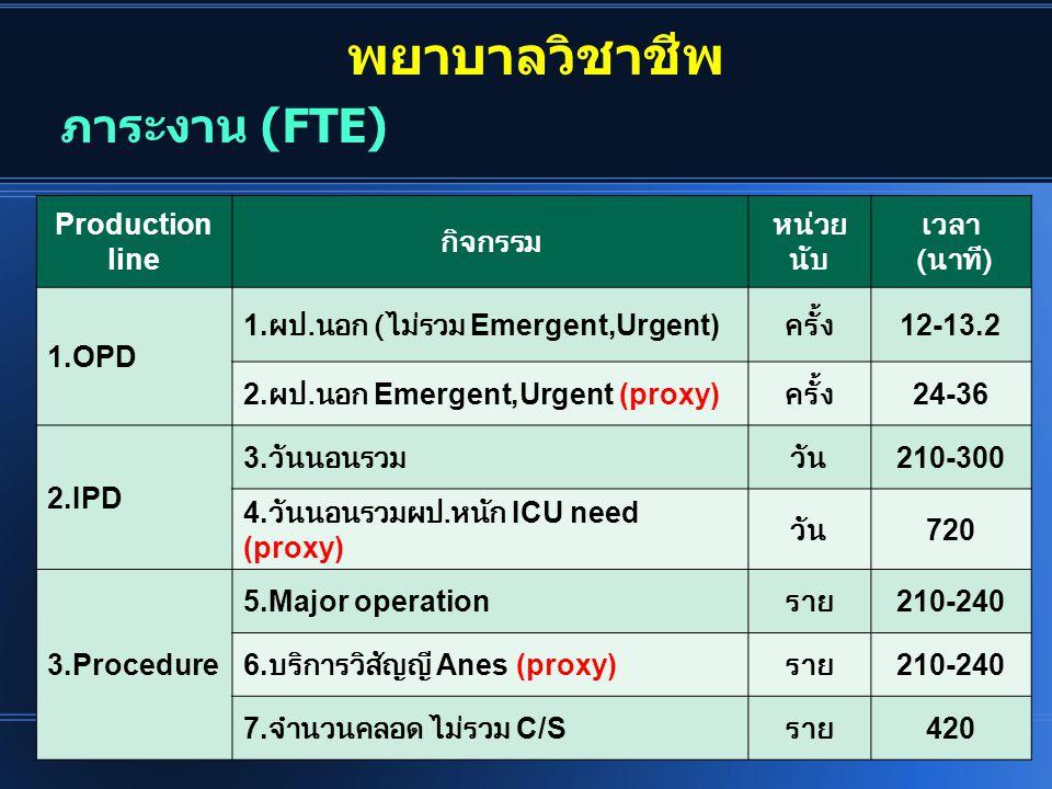 พยาบาลวิชาชีพ Production line กิจกรรม หน่วย นับ เวลา ( นาที ) 1.OPD 1. ผป. นอก ( ไม่รวม Emergent,Urgent) ครั้ง 12-13.2 2. ผป. นอก Emergent,Urgent (pro