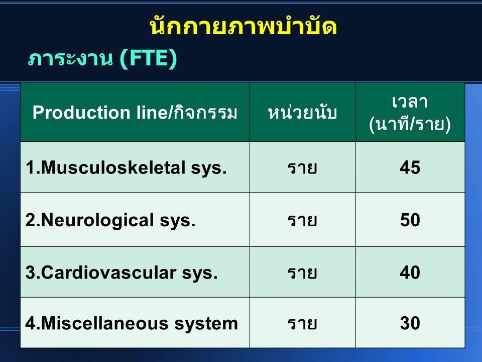นักกายภาพบำบัด Production line/ กิจกรรมหน่วยนับ เวลา ( นาที / ราย ) 1.Musculoskeletal sys. ราย 45 2.Neurological sys. ราย 50 3.Cardiovascular sys. ราย