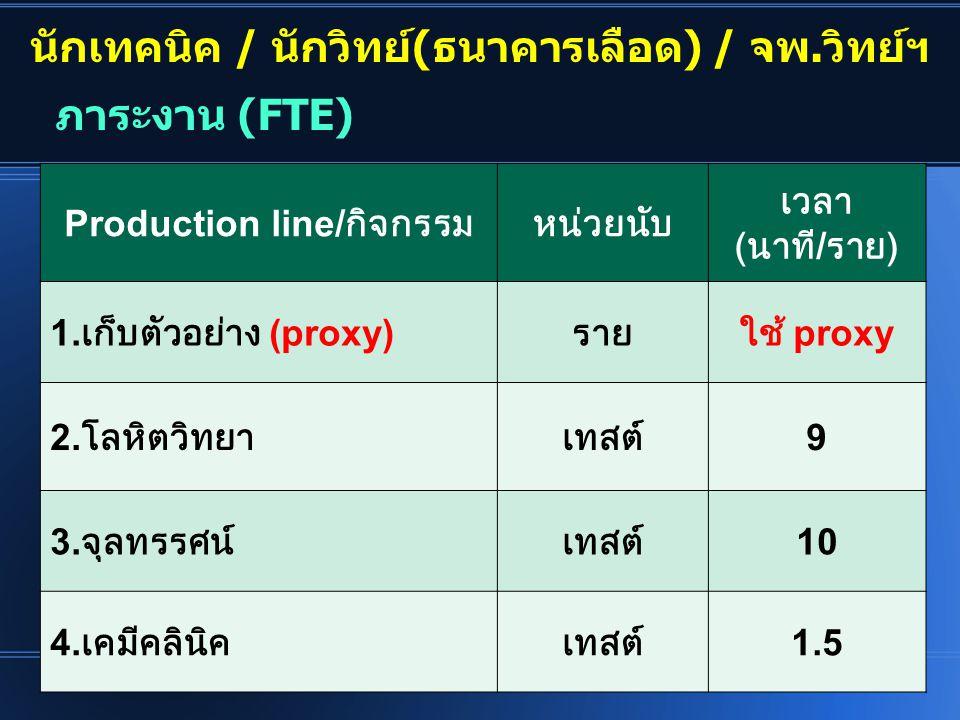 นักเทคนิค / นักวิทย์(ธนาคารเลือด) / จพ.วิทย์ฯ Production line/ กิจกรรมหน่วยนับ เวลา ( นาที / ราย ) 1. เก็บตัวอย่าง (proxy) รายใช้ proxy 2. โลหิตวิทยาเ