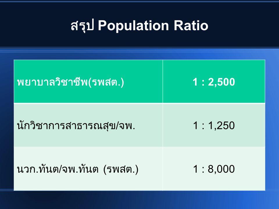 สรุป Population Ratio พยาบาลวิชาชีพ ( รพสต.) 1 : 2,500 นักวิชาการสาธารณสุข / จพ. 1 : 1,250 นวก. ทันต / จพ. ทันต ( รพสต.) 1 : 8,000