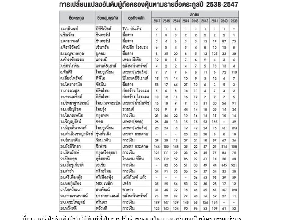 ที่มา : หนังสือพิมพ์มติชน ( ตีพิมพ์ซ้ำในการปรับตัวของทุนไทย – ผาสุก พงษ์ไพจิตร บรรณาธิการ
