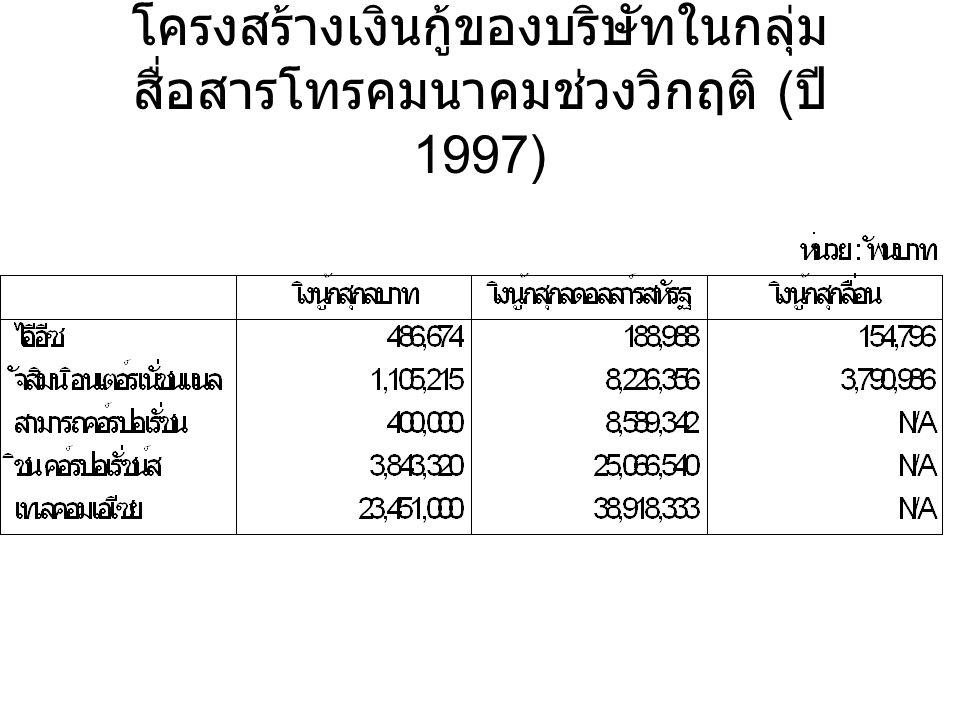 โครงสร้างเงินกู้ของบริษัทในกลุ่ม สื่อสารโทรคมนาคมช่วงวิกฤติ ( ปี 1997)