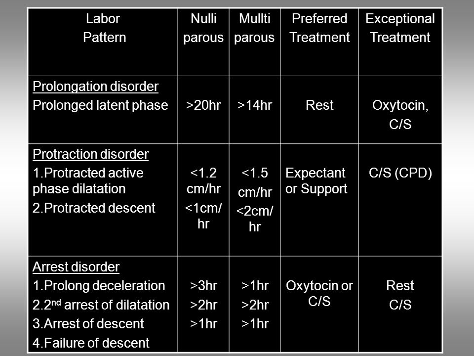 Labor Pattern Nulli parous Mullti parous Preferred Treatment Exceptional Treatment Prolongation disorder Prolonged latent phase>20hr>14hrRestOxytocin, C/S Protraction disorder 1.Protracted active phase dilatation 2.Protracted descent <1.2 cm/hr <1cm/ hr <1.5 cm/hr <2cm/ hr Expectant or Support C/S (CPD) Arrest disorder 1.Prolong deceleration 2.2 nd arrest of dilatation 3.Arrest of descent 4.Failure of descent >3hr >2hr >1hr >2hr >1hr Oxytocin or C/S Rest C/S