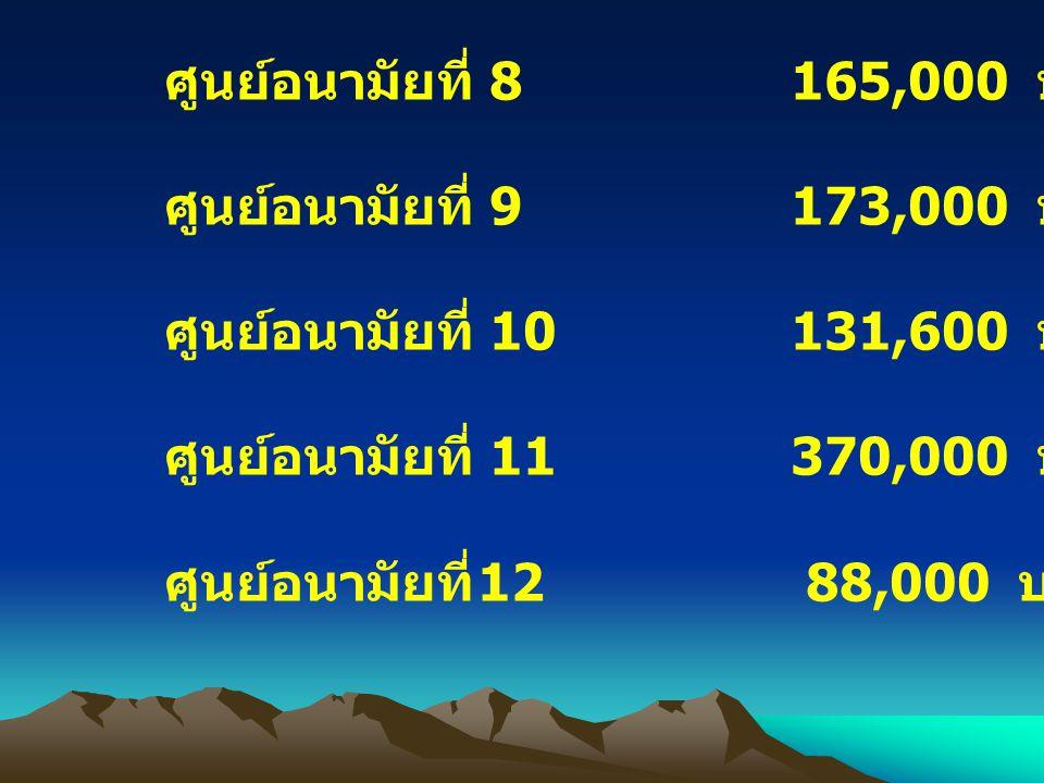 ศูนย์อนามัยที่ 8165,000 บาท ศูนย์อนามัยที่ 9173,000 บาท ศูนย์อนามัยที่ 10131,600 บาท ศูนย์อนามัยที่ 11370,000 บาท ศูนย์อนามัยที่ 12 88,000 บาท