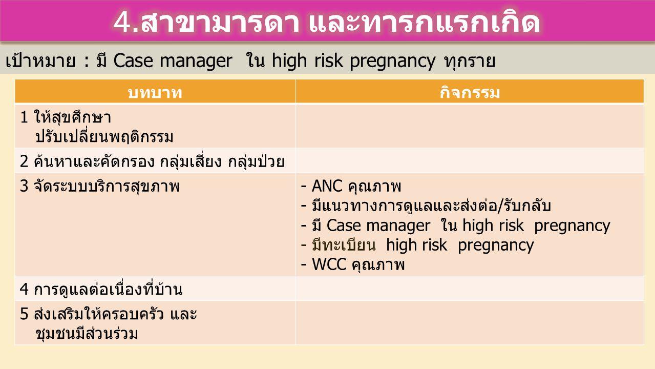 บทบาทกิจกรรม 1 ให้สุขศึกษา ปรับเปลี่ยนพฤติกรรม 2 ค้นหาและคัดกรอง กลุ่มเสี่ยง กลุ่มป่วย 3 จัดระบบบริการสุขภาพ- ANC คุณภาพ - มีแนวทางการดูแลและส่งต่อ/รับกลับ - มี Case manager ใน high risk pregnancy - มีทะเบียน high risk pregnancy - WCC คุณภาพ 4 การดูแลต่อเนื่องที่บ้าน 5 ส่งเสริมให้ครอบครัว และ ชุมชนมีส่วนร่วม เป้าหมาย : มี Case manager ใน high risk pregnancy ทุกราย