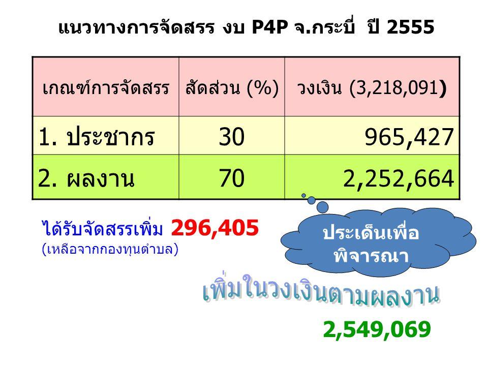 เกณฑ์การจัดสรรสัดส่วน (%) วงเงิน ( 3,218,091 ) 1. ประชากร30 965,427 2. ผลงาน70 2,252,664 แนวทางการจัดสรร งบ P4P จ.กระบี่ ปี 2555 ได้รับจัดสรรเพิ่ม 296