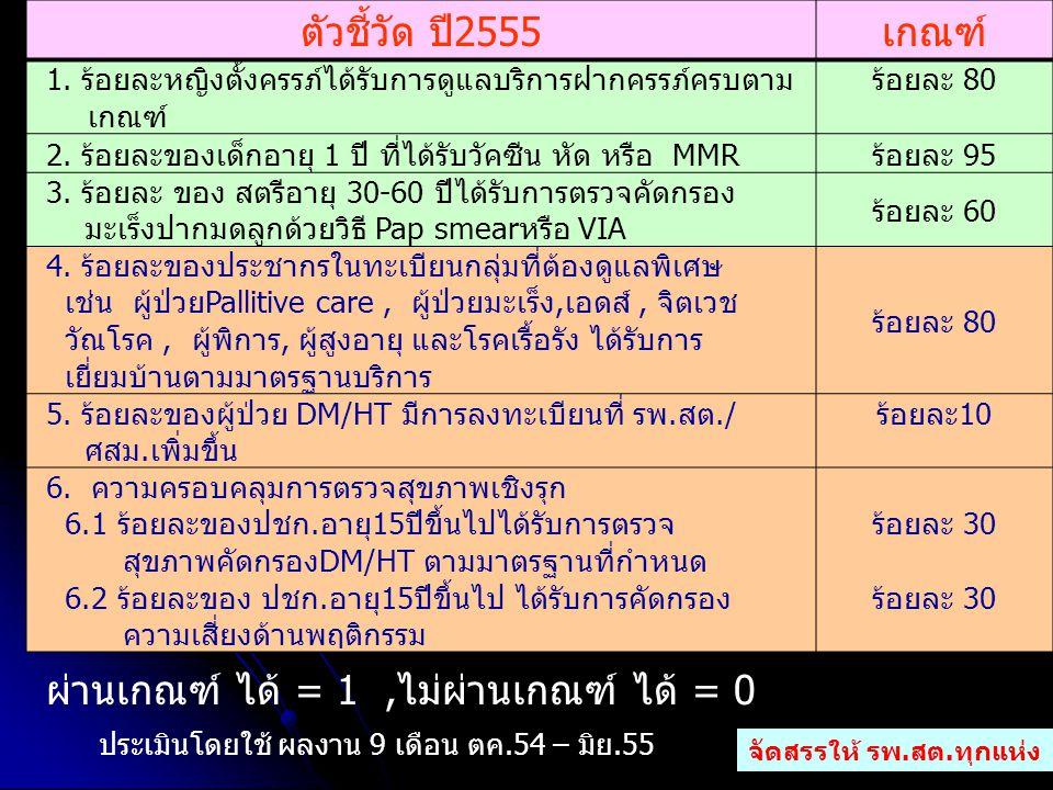ตัวชี้วัดน้ำหนักวงเงินจัดสรร 1.MCH20492,029.40 2.