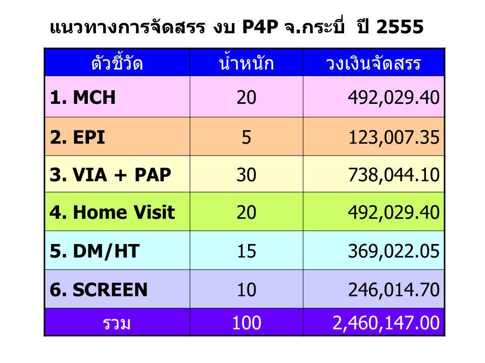 ตัวชี้วัดน้ำหนักวงเงินจัดสรร 1. MCH20492,029.40 2.