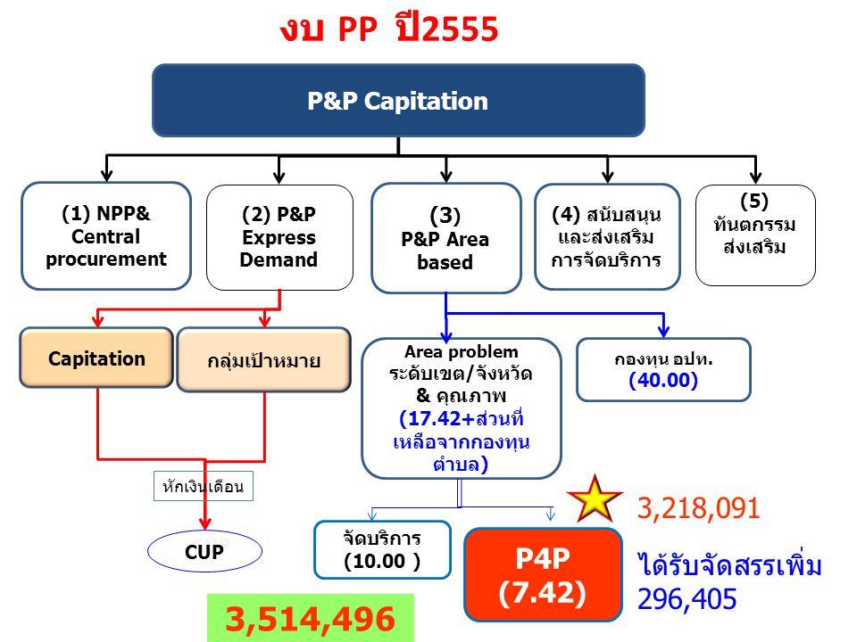 งบ PP ปี 2555 (1) NPP& Central procurement (2) P&P Express Demand (3 ) P&P Area based (4) สนับสนุน และส่งเสริม การจัดบริการ (5) ทันตกรรม ส่งเสริม กองทุน อปท.