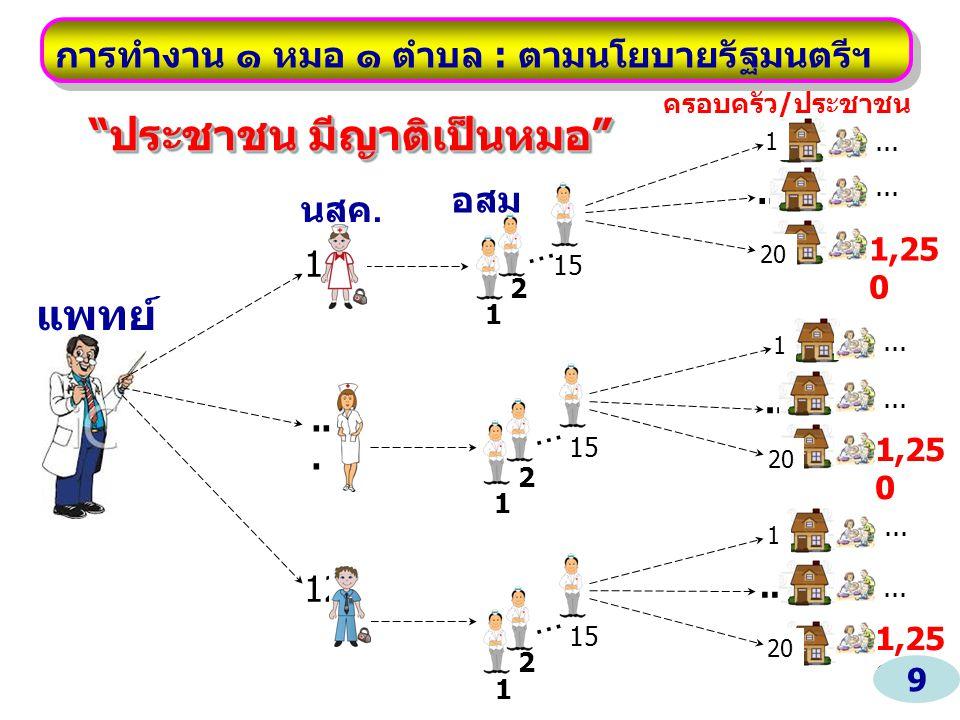 อสม ครอบครัว / ประชาชน...1 20 1 1 แพทย์ นสค. 12...