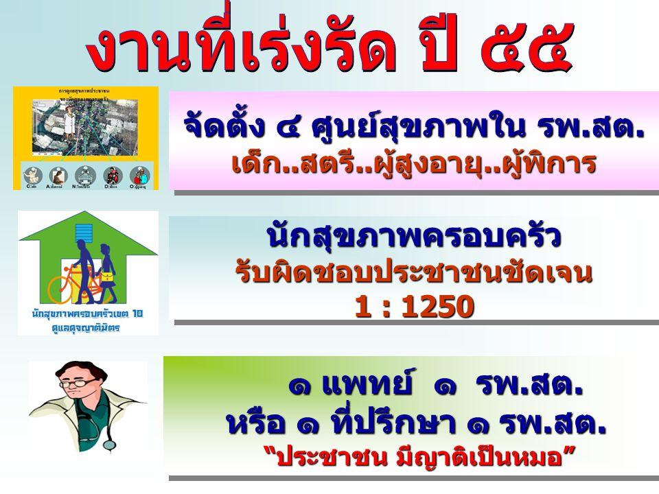 www.themegallery.com นับญาติกับประชาชน อดทนประสานงาน หาญกล้าเป็นเจ้าภาพ กำหลาบภัยอุปสรรค พิทักษ์ชุมชนเข้มแข็ง คุณลักษณะนักสุขภาพครอบครัว