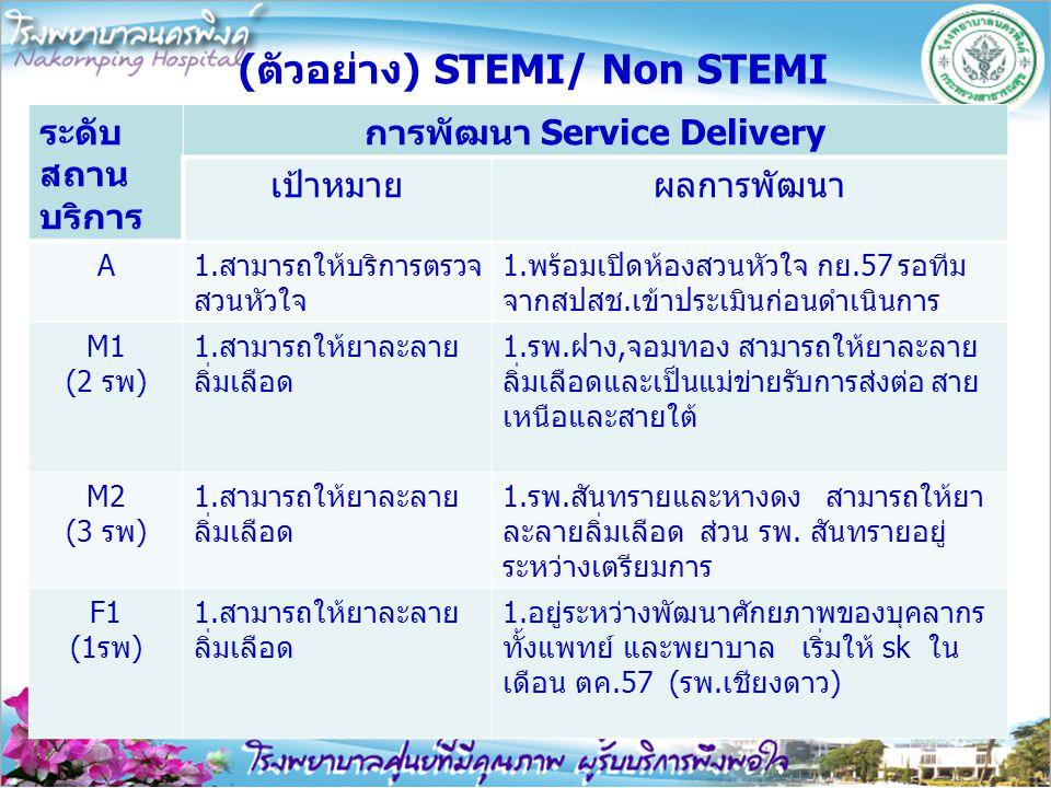 (ตัวอย่าง) STEMI/ Non STEMI ระดับ สถาน บริการ การพัฒนา Service Delivery เป้าหมายผลการพัฒนา A1.สามารถให้บริการตรวจ สวนหัวใจ 1.พร้อมเปิดห้องสวนหัวใจ กย.