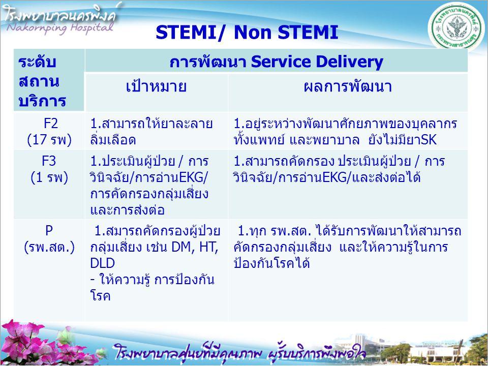 STEMI/ Non STEMI ระดับ สถาน บริการ การพัฒนา Service Delivery เป้าหมายผลการพัฒนา F2 (17 รพ) 1.สามารถให้ยาละลาย ลิ่มเลือด 1.อยู่ระหว่างพัฒนาศักยภาพของบุ