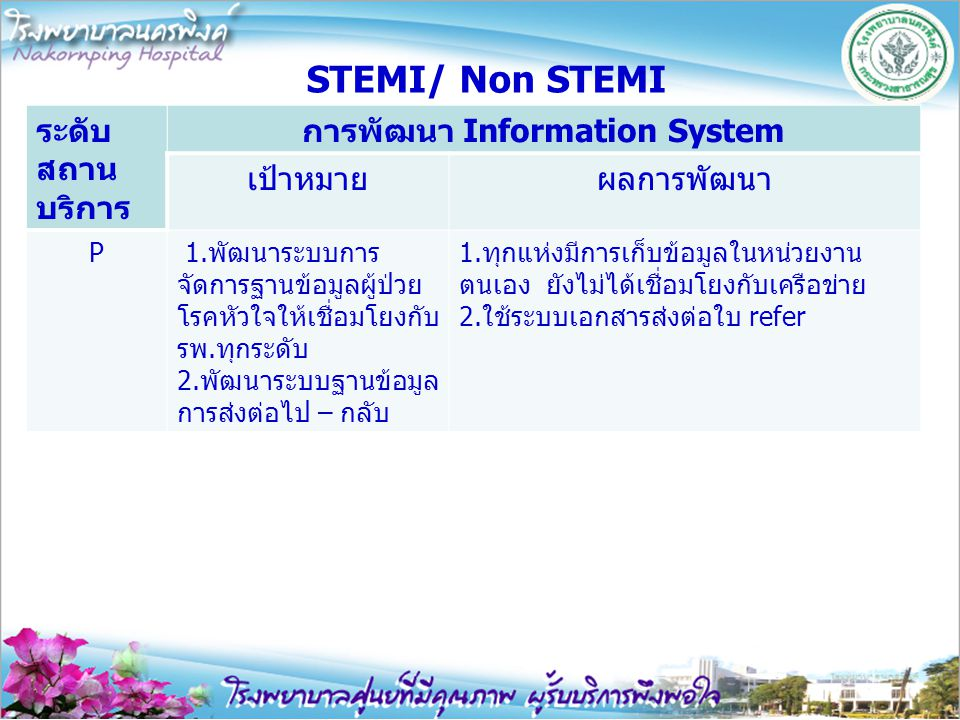 STEMI/ Non STEMI ระดับ สถาน บริการ การพัฒนา Information System เป้าหมายผลการพัฒนา P 1.พัฒนาระบบการ จัดการฐานข้อมูลผู้ป่วย โรคหัวใจให้เชื่อมโยงกับ รพ.ท