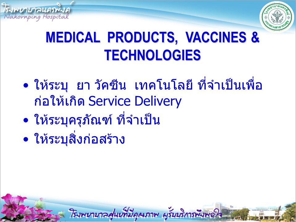MEDICAL PRODUCTS, VACCINES & TECHNOLOGIES ให้ระบุ ยา วัคซีน เทคโนโลยี ที่จำเป็นเพื่อ ก่อให้เกิด Service Delivery ให้ระบุครุภัณฑ์ ที่จำเป็น ให้ระบุสิ่ง