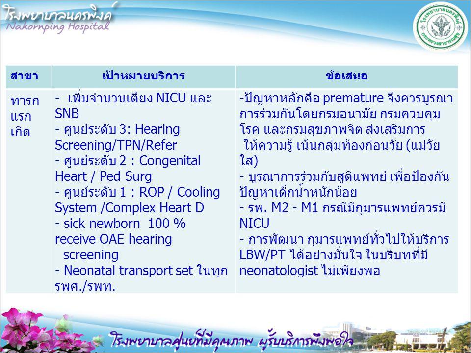 สาขาเป้าหมายบริการข้อเสนอ ทารก แรก เกิด - เพิ่มจำนวนเตียง NICU และ SNB - ศูนย์ระดับ 3: Hearing Screening/TPN/Refer - ศูนย์ระดับ 2 : Congenital Heart /