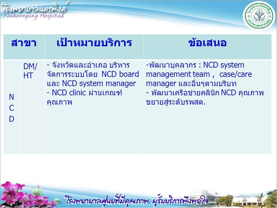 สาขาเป้าหมายบริการข้อเสนอ DM/ HT - จังหวัดและอำเภอ บริหาร จัดการระบบโดย NCD board และ NCD system manager - NCD clinic ผ่านเกณฑ์ คุณภาพ -พัฒนาบุคลากร :