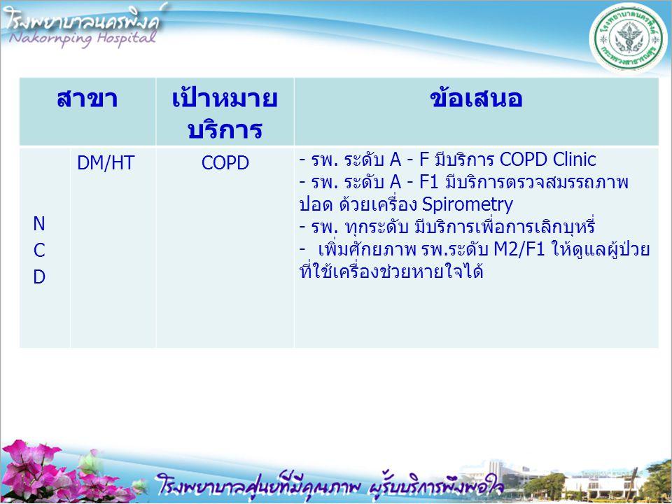 สาขาเป้าหมาย บริการ ข้อเสนอ DM/HTCOPD - รพ. ระดับ A - F มีบริการ COPD Clinic - รพ. ระดับ A - F1 มีบริการตรวจสมรรถภาพ ปอด ด้วยเครื่อง Spirometry - รพ.