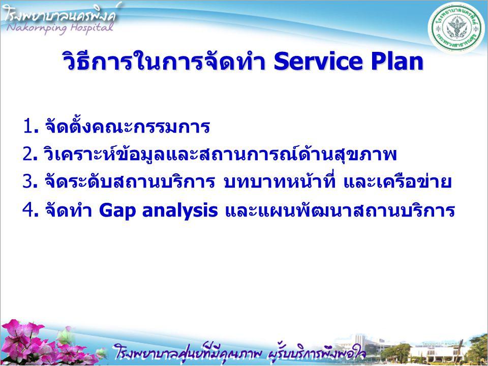 วิธีการในการจัดทำ Service Plan 1. จัดตั้งคณะกรรมการ 2. วิเคราะห์ข้อมูลและสถานการณ์ด้านสุขภาพ 3. จัดระดับสถานบริการ บทบาทหน้าที่ และเครือข่าย 4. จัดทำ