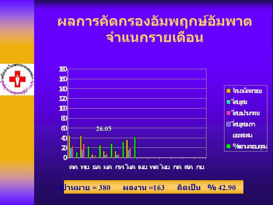 ผลการคัดกรองอัมพฤกษ์อัมพาต จำแนกรายเดือน 26.05 เป้าหมาย = 380 ผลงาน =163 คิดเป็น % 42.90