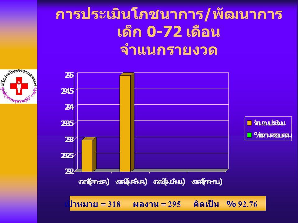 การประเมินโภชนาการ / พัฒนาการ เด็ก 0-72 เดือน จำแนกรายงวด เป้าหมาย = 318 ผลงาน = 295 คิดเป็น % 92.76