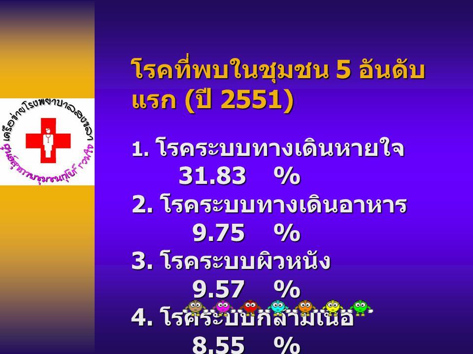 โรคที่พบในชุมชน 5 อันดับ แรก ( ปี 2551) 1. โรคระบบทางเดินหายใจ 31.83% 2. โรคระบบทางเดินอาหาร 9.75% 3. โรคระบบผิวหนัง 9.57% 4. โรคระบบกล้ามเนื้อ 8.55%