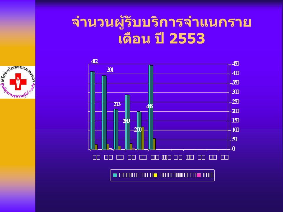 จำนวนผู้รับบริการจำแนกราย เดือน ปี 2553