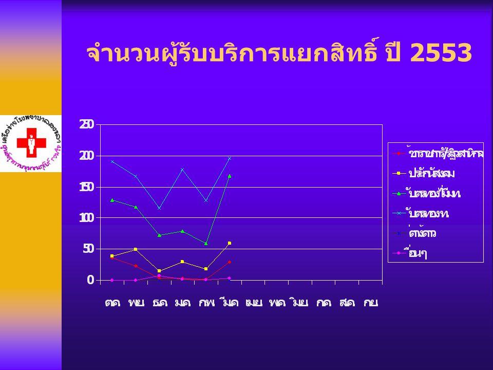จำนวนผู้รับบริการแยกสิทธิ์ ปี 2553