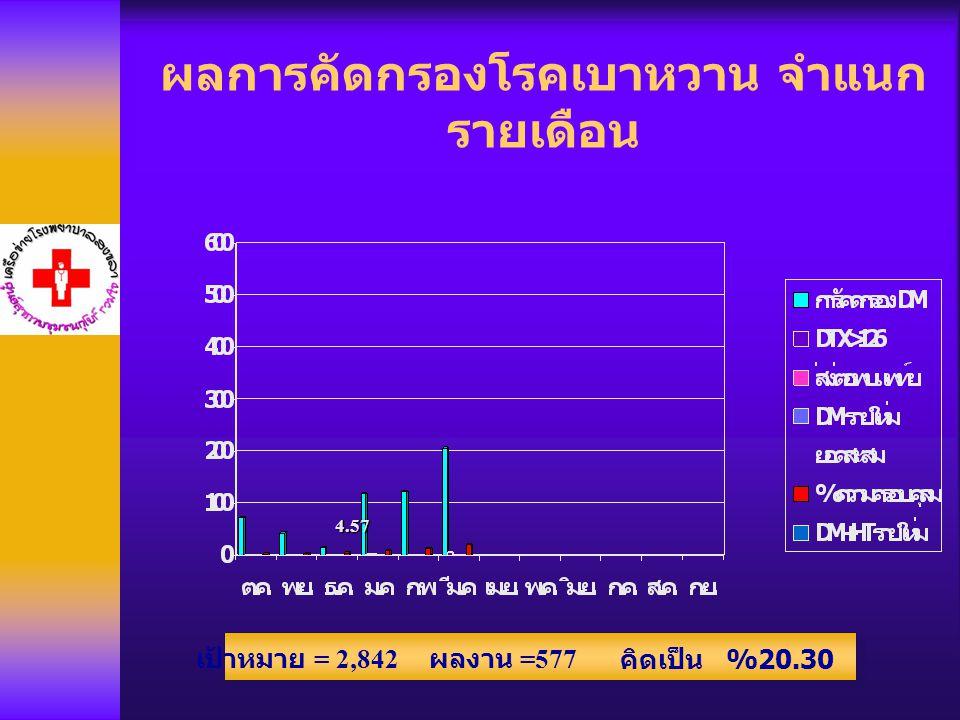 ผลการคัดกรองโรคเบาหวาน จำแนก รายเดือน 4.57 เป้าหมาย = 2,842 ผลงาน =577 คิดเป็น %20.30