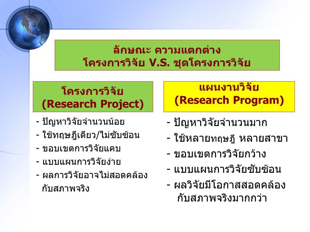- ปัญหาวิจัยจำนวนน้อย - ใช้ทฤษฎีเดียว/ไม่ซับซ้อน - ขอบเขตการวิจัยแคบ - แบบแผนการวิจัยง่าย - ผลการวิจัยอาจไม่สอดคล้อง กับสภาพจริง โครงการวิจัย (Researc