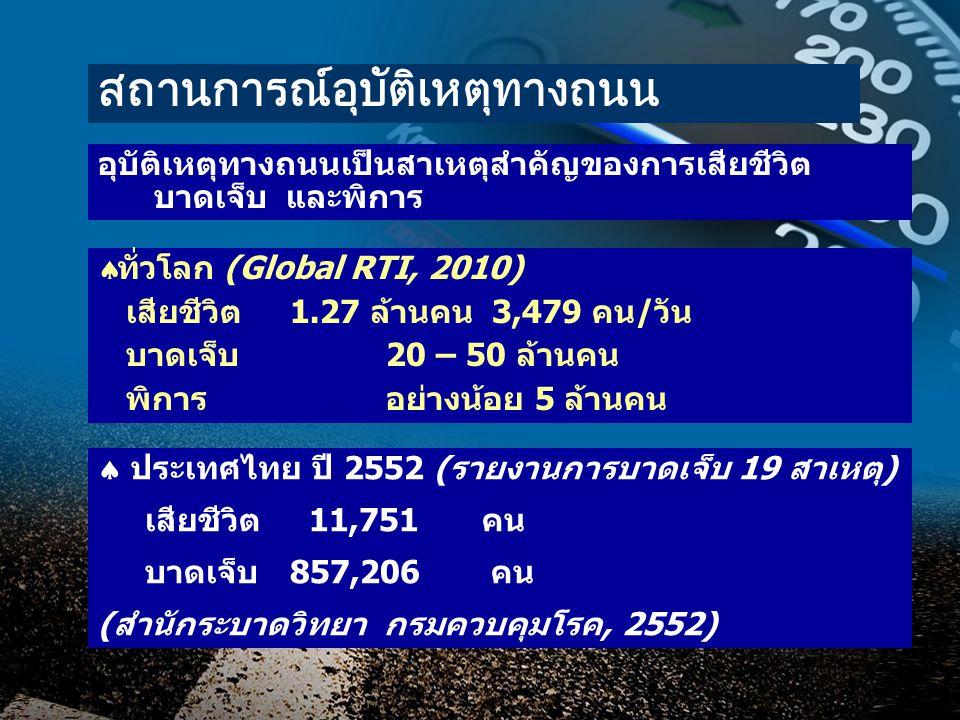 สถานการณ์อุบัติเหตุทางถนน อุบัติเหตุทางถนนเป็นสาเหตุสำคัญของการเสียชีวิต บาดเจ็บ และพิการ  ทั่วโลก (Global RTI, 2010) เสียชีวิต1.27 ล้านคน 3,479 คน/วัน บาดเจ็บ20 – 50 ล้านคน พิการอย่างน้อย 5 ล้านคน  ประเทศไทย ปี 2552 (รายงานการบาดเจ็บ 19 สาเหตุ) เสียชีวิต 11,751 คน บาดเจ็บ857,206 คน (สำนักระบาดวิทยา กรมควบคุมโรค, 2552)