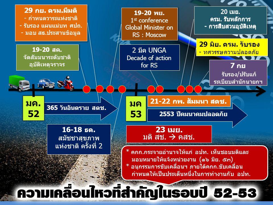 มค 53 มค 53 16-18 ธค. สมัชชาสุขภาพ แห่งชาติ ครั้งที่ 2 19-20 สค. จัดสัมมนาระดับชาติ อุบัติเหตุจราจร 19-20 สค. จัดสัมมนาระดับชาติ อุบัติเหตุจราจร 2553