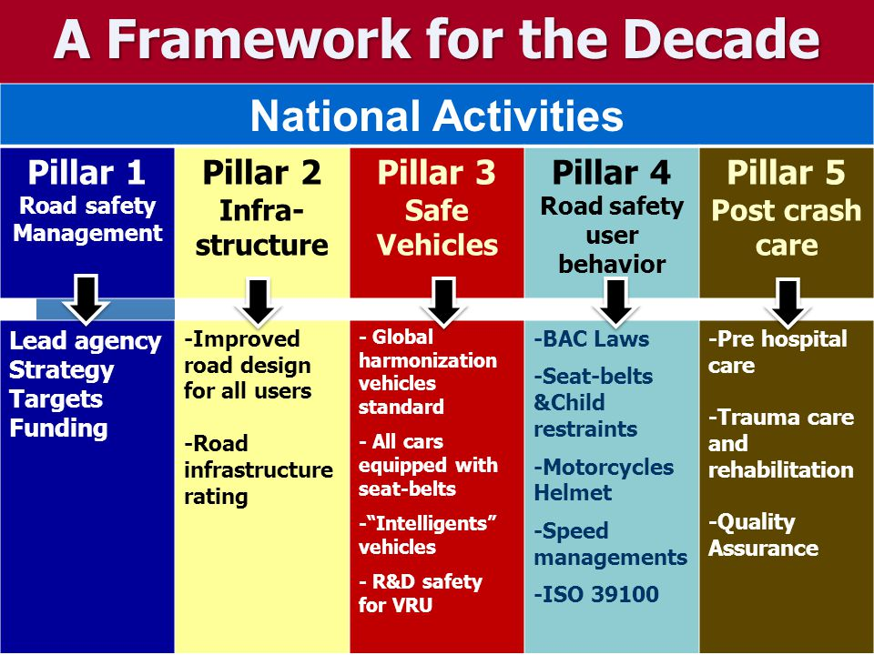 A Framework for the Decade National Activities Pillar 1 Road safety Management Pillar 2 Infra- structure Pillar 3 Safe Vehicles Pillar 4 Road safety u
