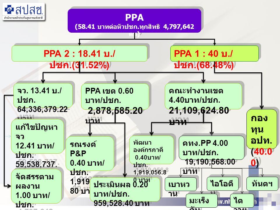 PPA 1 : 40 บ./ ปชก.(68.48%) PPA 2 : 18.41 บ./ ปชก.(31.52%) PPA (58.41 บาทต่อหัวปชก.ทุกสิทธิ 4,797,642 คน) PPA (58.41 บาทต่อหัวปชก.ทุกสิทธิ 4,797,642 ค