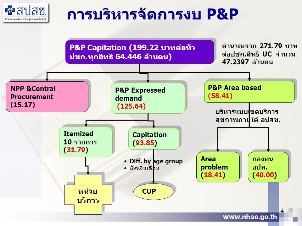 4 NPP &Central Procurement (15.17) NPP &Central Procurement (15.17) P&P Area based (58.41) P&P Area based (58.41) P&P Expressed demand (125.64) P&P Ex