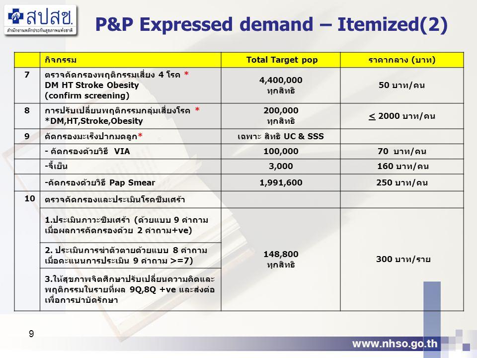 9 P&P Expressed demand – Itemized(2) กิจกรรม Total Target popราคากลาง (บาท) 7 ตรวจคัดกรองพฤติกรรมเสี่ยง 4 โรค * DM HT Stroke Obesity (confirm screenin