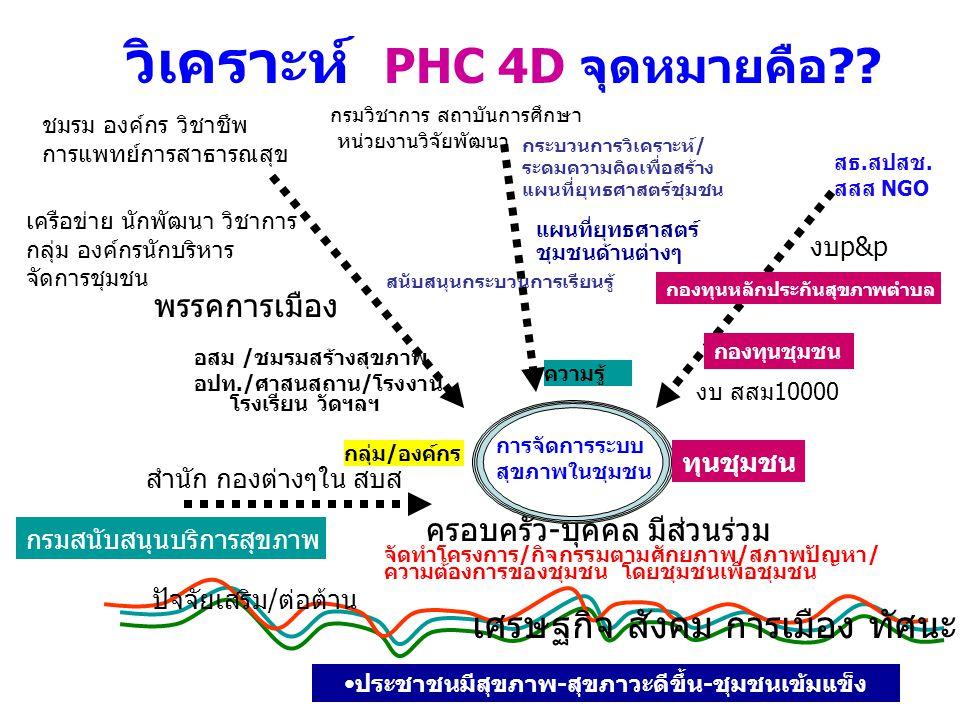 วิเคราะห์ PHC 4D จุดหมายคือ?? อสม /ชมรมสร้างสุขภาพ อปท./ศาสนสถาน/โรงงาน โรงเรียน วัดฯลฯ กลุ่ม / องค์กร ทุนชุมชน ความรู้ การจัดการระบบ สุขภาพในชุมชน คร