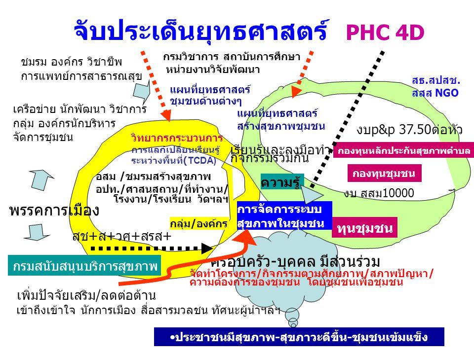 จับประเด็นยุทธศาสตร์ PHC 4D อสม /ชมรมสร้างสุขภาพ อปท./ศาสนสถาน/ที่ทำงาน/ โรงงาน/โรงเรียน วัดฯลฯ กลุ่ม / องค์กร ทุนชุมชน ความรู้ การจัดการระบบ สุขภาพใน