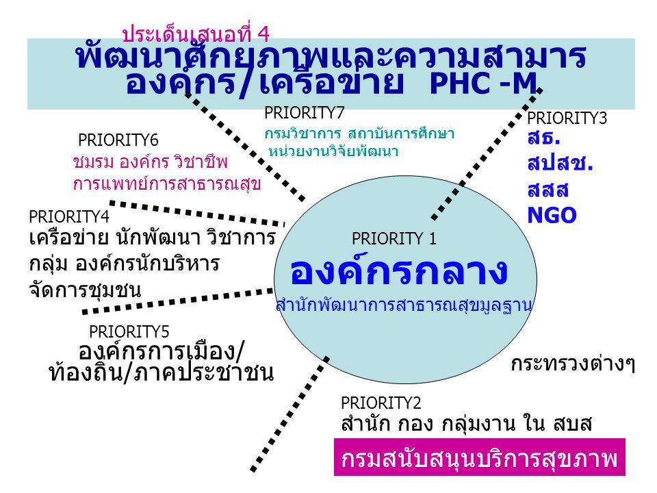 พัฒนาศักยภาพและความสามาร องค์กร/เครือข่าย PHC -M ประเด็นเสนอที่ 4 กรมสนับสนุนบริการสุขภาพ องค์กรการเมือง / ท้องถิ่น / ภาคประชาชน ชมรม องค์กร วิชาชึพ ก