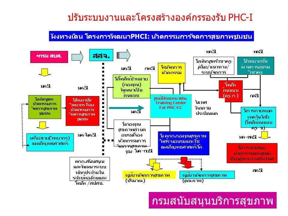 ปรับระบบงานและโครงสร้างองค์กรรองรับ PHC-I กรมสนับสนุนบริการสุขภาพ