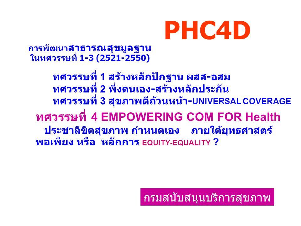 การพัฒนา สาธารณสุขมูลฐาน ในทศวรรษที่ 1-3 (2521-2550) กรมสนับสนุนบริการสุขภาพ PHC4D ทศวรรษที่ 1 สร้างหลักปักฐาน ผสส - อสม ทศวรรษที่ 2 พึ่งตนเอง - สร้าง