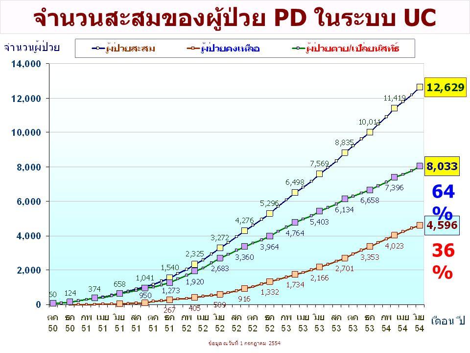 ข้อมูล ณ วันที่ 1 กรกฎาคม 2554 จำนวนสะสมของผู้ป่วย PD ในระบบ UC 36 % 64 %
