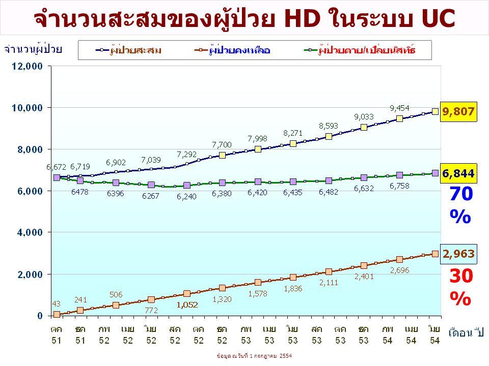 ข้อมูล ณ วันที่ 1 กรกฎาคม 2554 จำนวนสะสมของผู้ป่วย HD ในระบบ UC 30 % 70 %