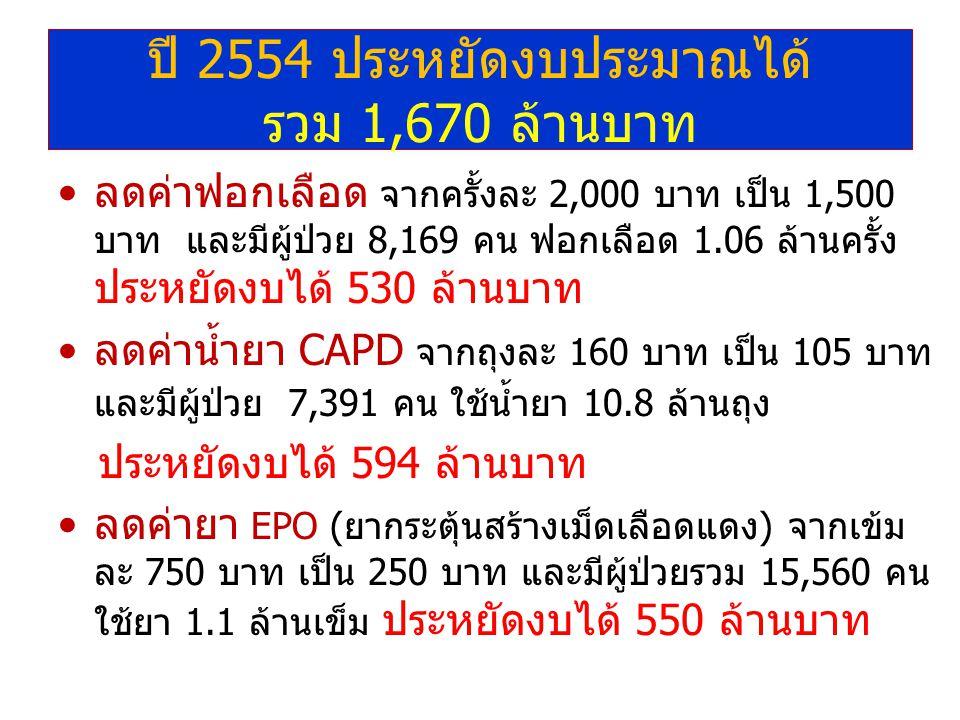 ปี 2554 ประหยัดงบประมาณได้ รวม 1,670 ล้านบาท ลดค่าฟอกเลือด จากครั้งละ 2,000 บาท เป็น 1,500 บาท และมีผู้ป่วย 8,169 คน ฟอกเลือด 1.06 ล้านครั้ง ประหยัดงบได้ 530 ล้านบาท ลดค่าน้ำยา CAPD จากถุงละ 160 บาท เป็น 105 บาท และมีผู้ป่วย 7,391 คน ใช้น้ำยา 10.8 ล้านถุง ประหยัดงบได้ 594 ล้านบาท ลดค่ายา EPO (ยากระตุ้นสร้างเม็ดเลือดแดง) จากเข้ม ละ 750 บาท เป็น 250 บาท และมีผู้ป่วยรวม 15,560 คน ใช้ยา 1.1 ล้านเข็ม ประหยัดงบได้ 550 ล้านบาท